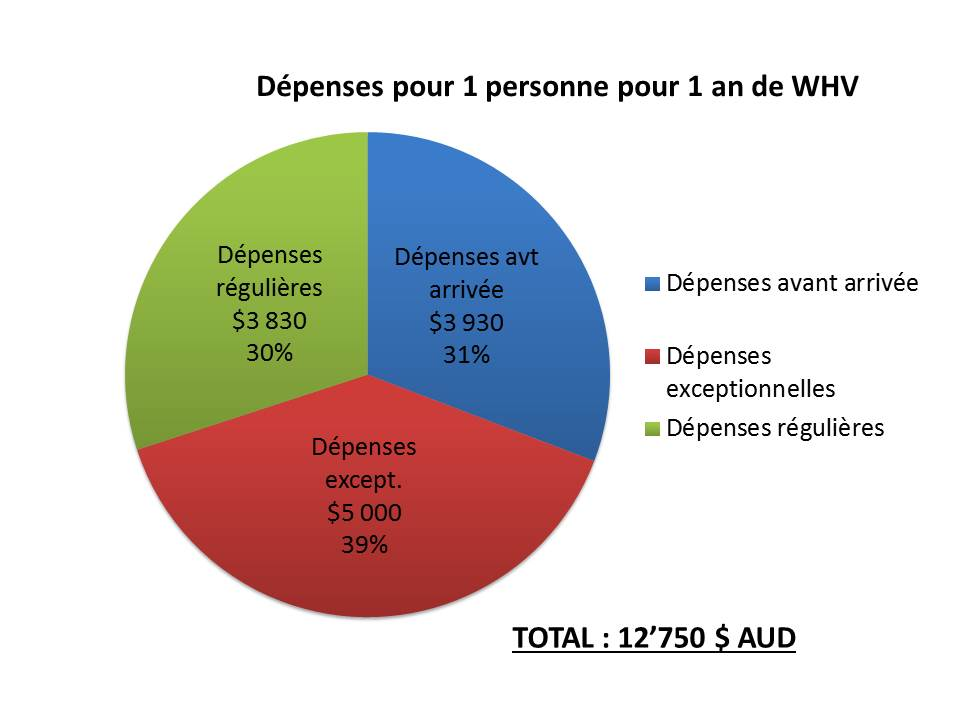 Budget 12 mois WHV