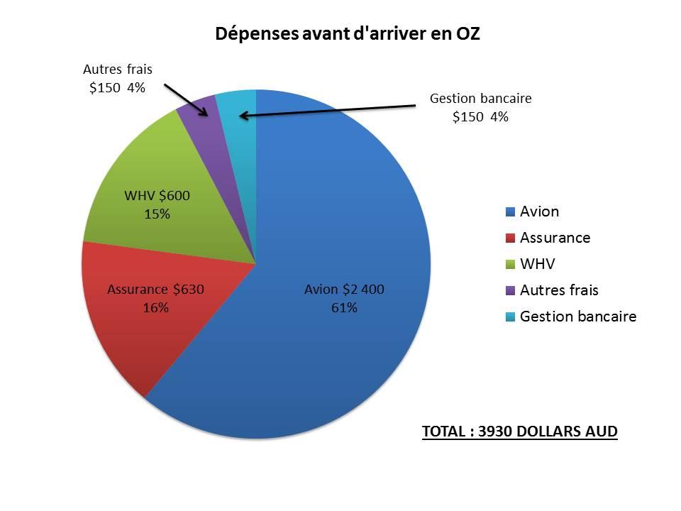 Budget Avant Australie